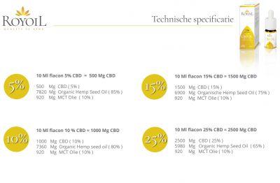 royoil cbd olie technische specificaties